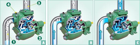 Zasada samozasysania pomp vitor pumps serii S